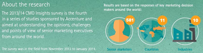 Accenture Interactive Research - CMO 2014
