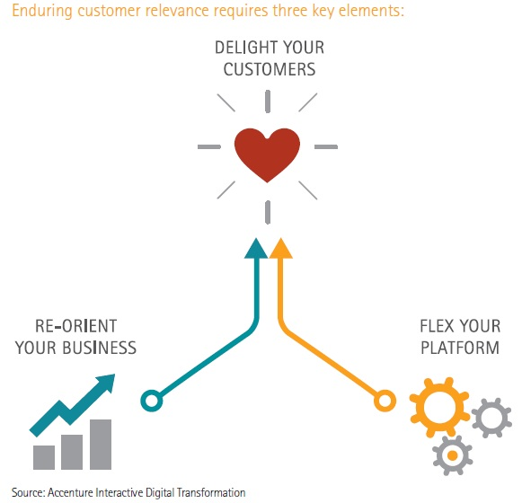 Enduring customer relevance has 3 elements