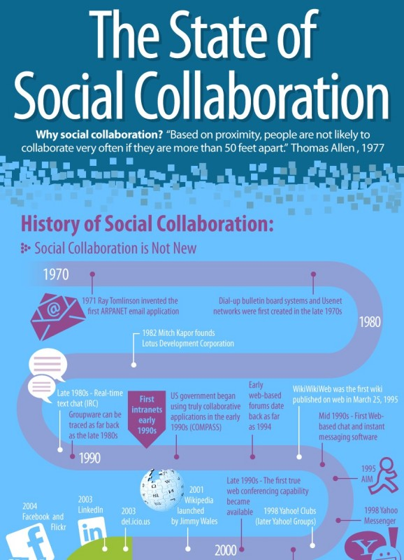 History of Social Collaboration