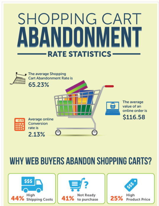 conversion rate optimisation, shopping cart abandonment